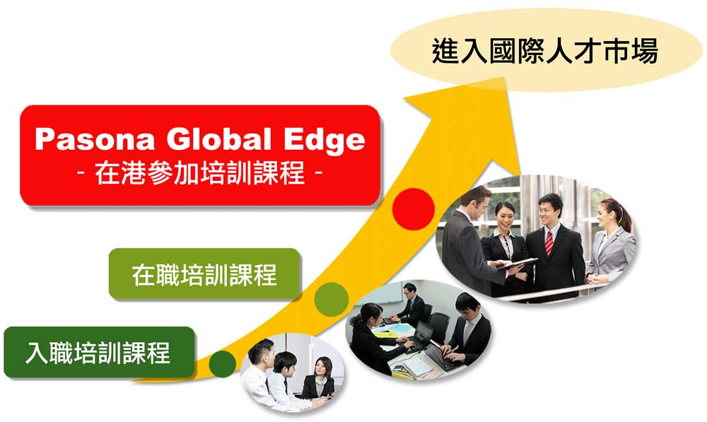 global-edge-position-chit